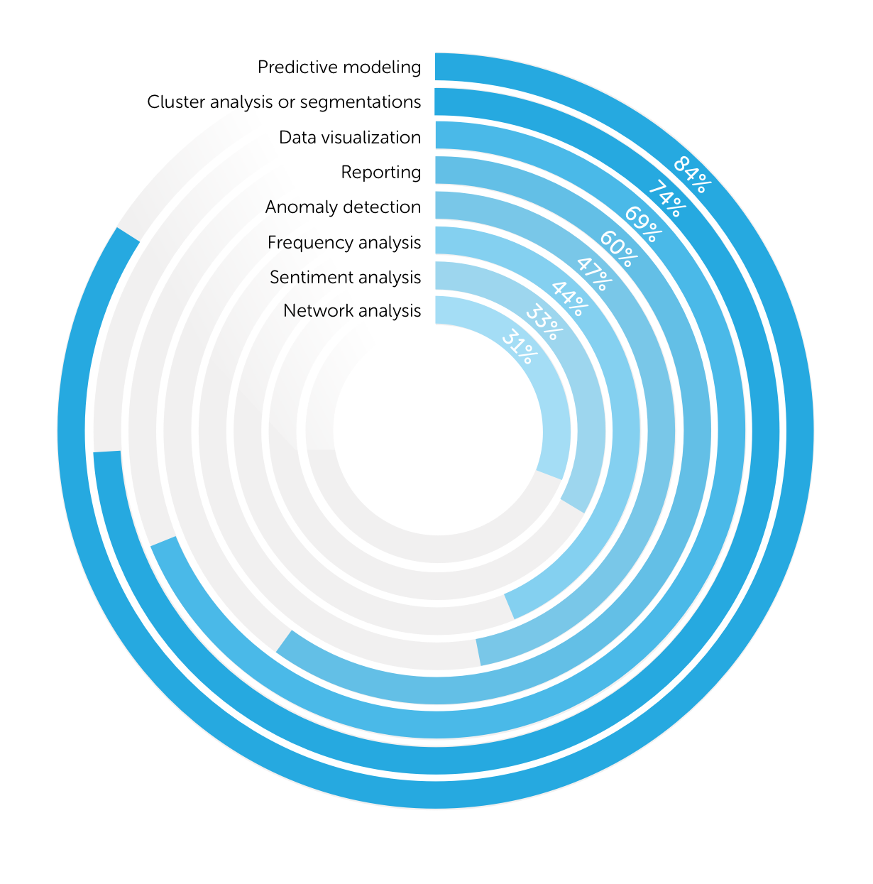 Image showing a blue, multi-shaded, spiraling pie chart with its corresponding labels and values.